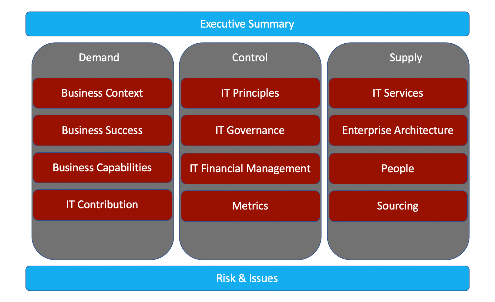 IT Strategic planning key overview.png